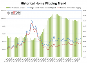 home_flipping_historical_Q2_2016